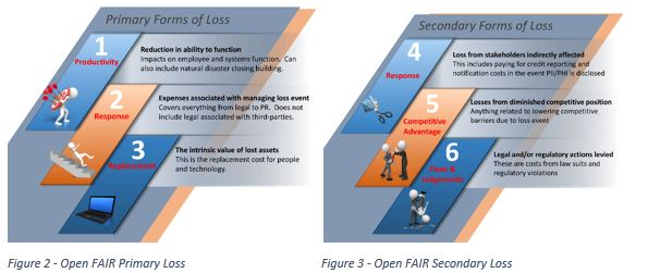 Open FAIR Primary and Secondary Loss
