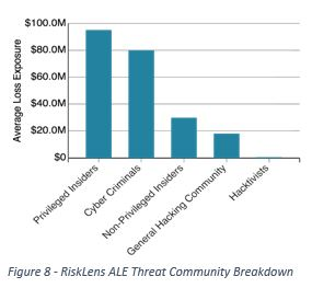 RiskLens ALE Threat Communities