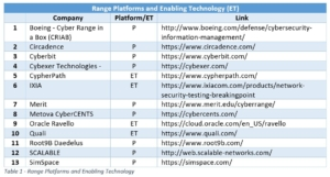 Cyber Range Platforms